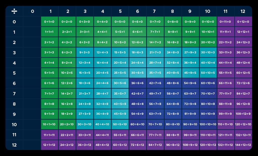 division fact chart